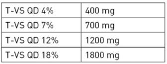 cbd tabelle